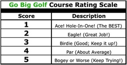 GBG Course Rating Scale